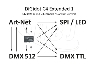 DiGidot C4 Extended 1 Signal